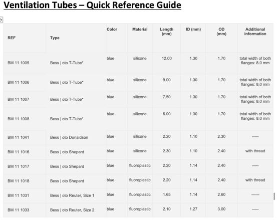 Ventilation Tubes – Quick Reference Guide